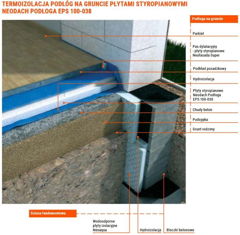 Styropian Dach Podloga Eps 100 038 Lambda 0 38 Neodach Neotherm